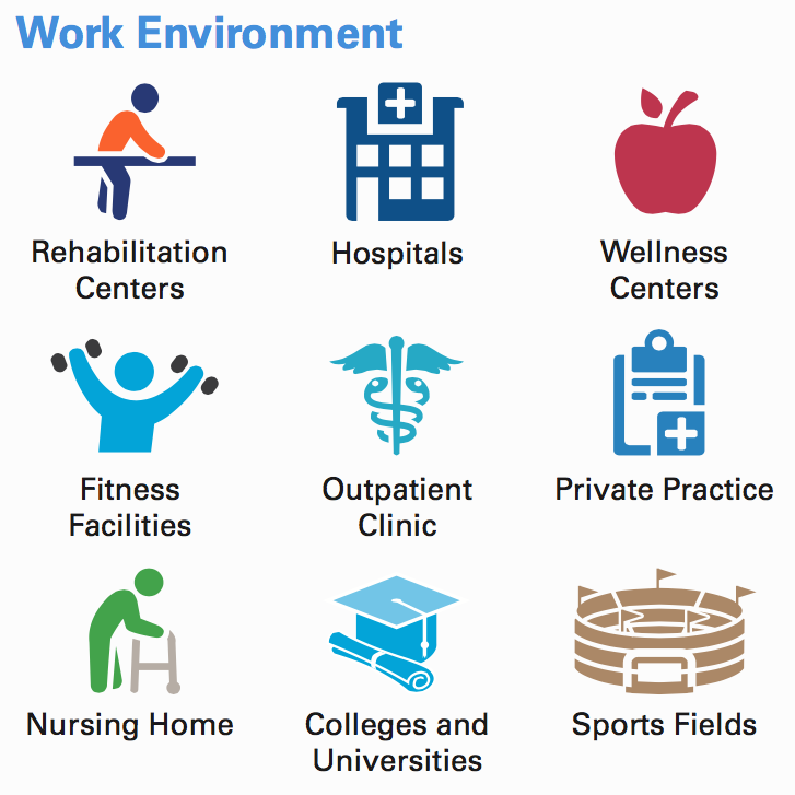 Work environment: rehabilitation centers, hospitals, wellness centers, fitness facilities, outpatient clinic, private practice, nursing home, colleges and universities, sports fields