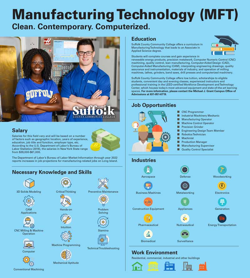 Manufacturing Technology (MFT) Clean. Contemporary. Computerized. Salary Salaries for this field vary and will be based on a number of factors such as geographic location, years of experience, education, job title and function, employer type, etc. According to the U.S. Department of Labor's Bureau of Labor Statistics (2016), the salaries in New York State range from $39,000-$81,000. The Department of Labor's Bureau of Labor Market Information through year 2022 reports increases in job projections for manufacturing-related jobs on Long Island. Necessary Knowledge and Skills 3D Solids Modeling. CAM Applications. CNC Milling & Machine Operation. Computer. Conventional Machining. Critical Thinking. Hands-on. Intuition. Machine Programming.Mechanical Aptitude. Preventive Maintenance. Problem Solving. Stamina. Technical Troubleshooting Education Suffolk County Community College offers a curriculum in Manufacturing Technology that leads to an Associate in Applied Science degree. Students will complete courses and gain experience in renewable energy products, precision metalwork, Computer Numeric Control (CNC) machining, quality control, lean manufacturing, Computer-Aided Design (CAD), Computer-Aided Manufacturing (CAM), interpreting engineering drawings, quality assurance and instrumentation, materials of industry, and operation of milling machines, lathes, grinders, band saws, drill presses and computerized machinery. Suffolk County Community College offers low tuition, scholarships to eligible students, convenient day and evening classes, experienced instructors and professional training in the LEED-certified Workforce Development and Technology Center, which houses today's most advanced equipment and state-of-the-art learning spaces. For more information, please contact the Michael J. Grant Campus Office of Admissions at 631-851-6719. Job Opportunities CNC Programmer Industrial Machinery Mechanic Manufacturing Operator Machine Control Operator Precision Grinder Engineer